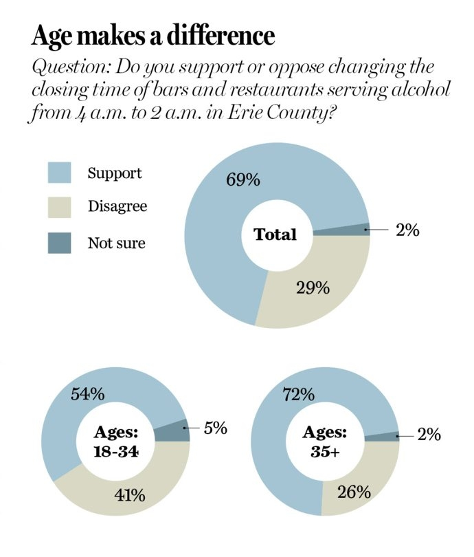 Graphic shows opinion on changing closing times of bars in Erie County