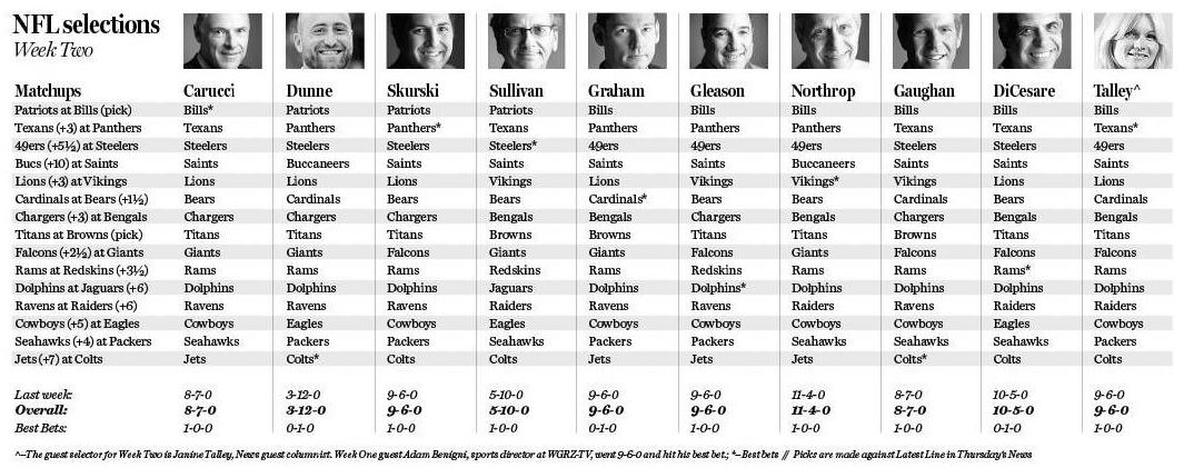 The Buffalo News staff's Week Two selections.