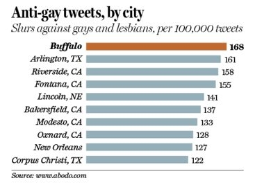 Anti-gay tweets, by city graphic