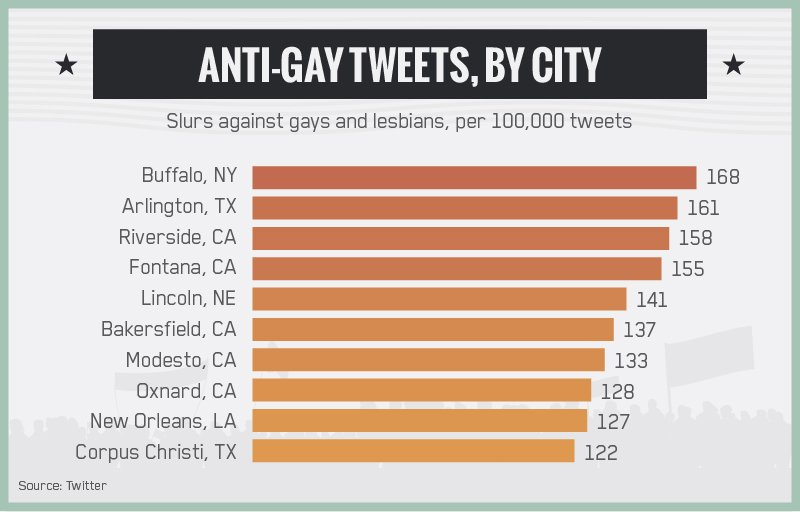 The Daily Beast and Abodo's graphic of most anti-gay and anti-lesbian tweets per 100,000. (via Abodo, permission through fair use)