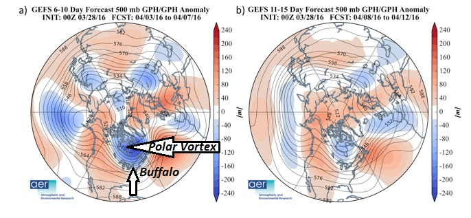 A piece of the Polar Vortex is expected migrate south again, helping to bring a blast of Arctic air toward the Buffalo Niagara Region early next week. (Atmospheric and Environmental Research image, emphasis added)