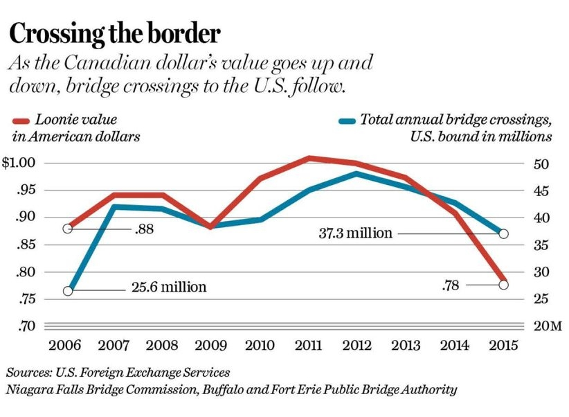 Bridge crossings from Canada to the U.S. closely correlate with the value of the Canadian dollar.