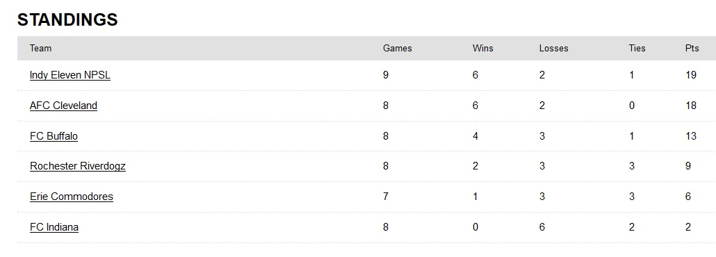 NPSL Midwest Region Great Lakes East Conference standings, as of July 1.