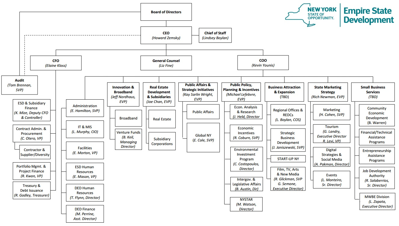 The organization chart of Empire State Development from the organization's site.
