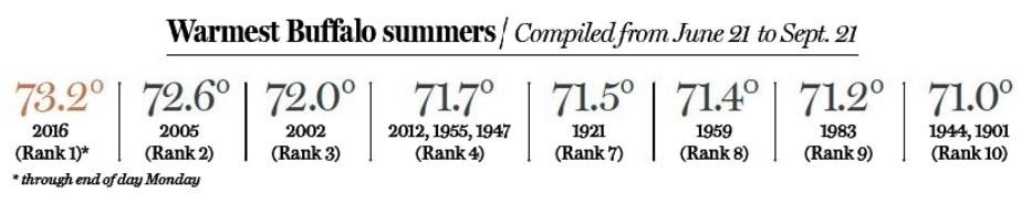 warmestsummer16