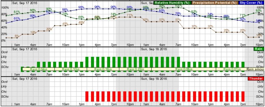 A dreary weekend is in store, according to the National Weather Service forecast projections. Rain is likely with much cloud cover. (NWS)