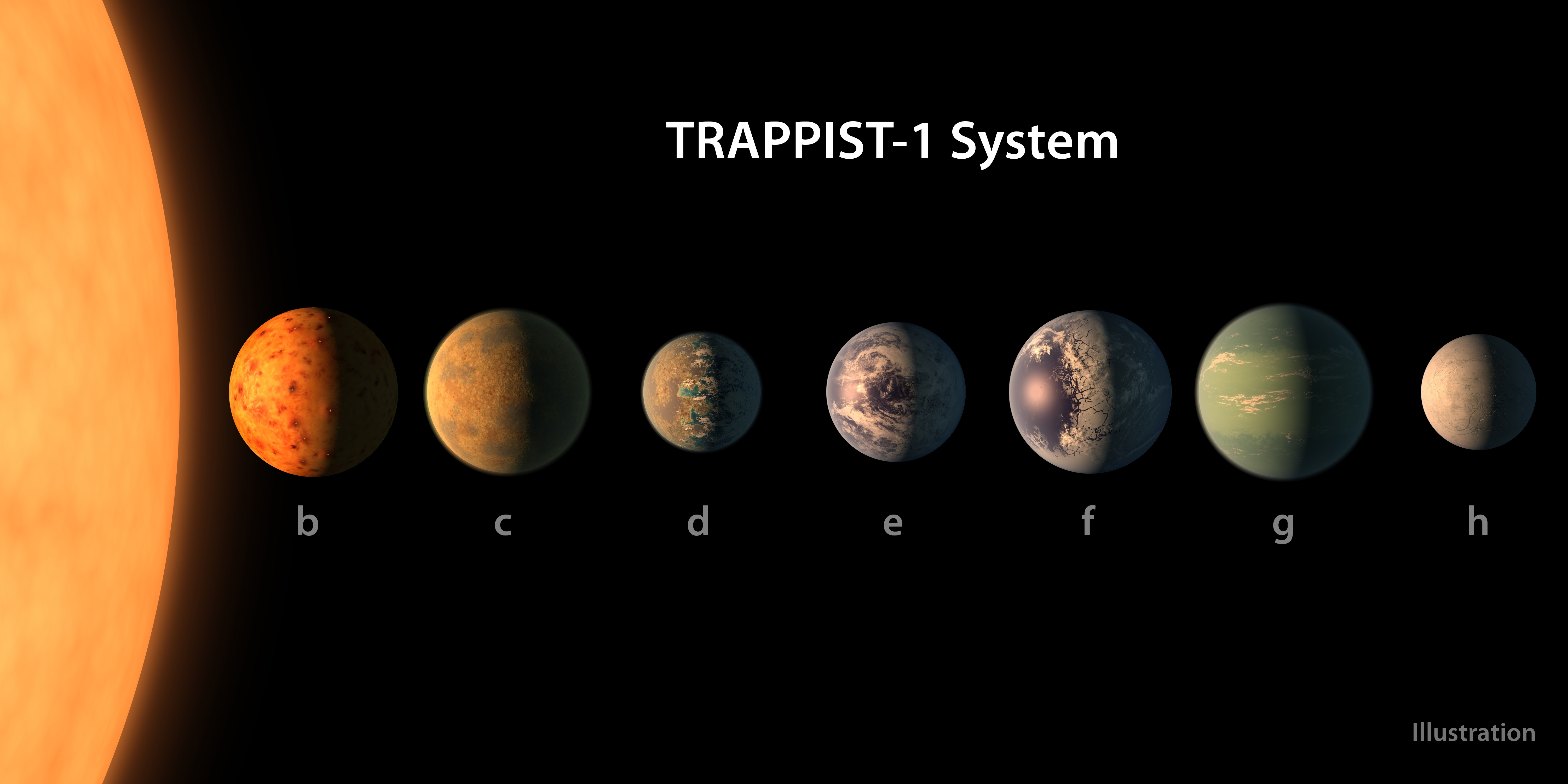 In an undated handout image, an artist's rendering of the seven planets that orbit the star named Trappist-1, in order of their distance from the star. Seven Earth-size planets that could potentially harbor life have been identified orbiting a tiny star not too far away, offering the first realistic opportunity to search for biological signs of alien life outside of the solar system. (NASA/JPL-Caltech via The New York Times)