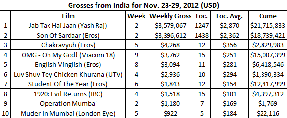 india-grosses-nov23-29.png