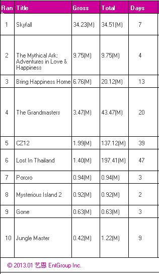 chineseboxoffice1292013.jpg