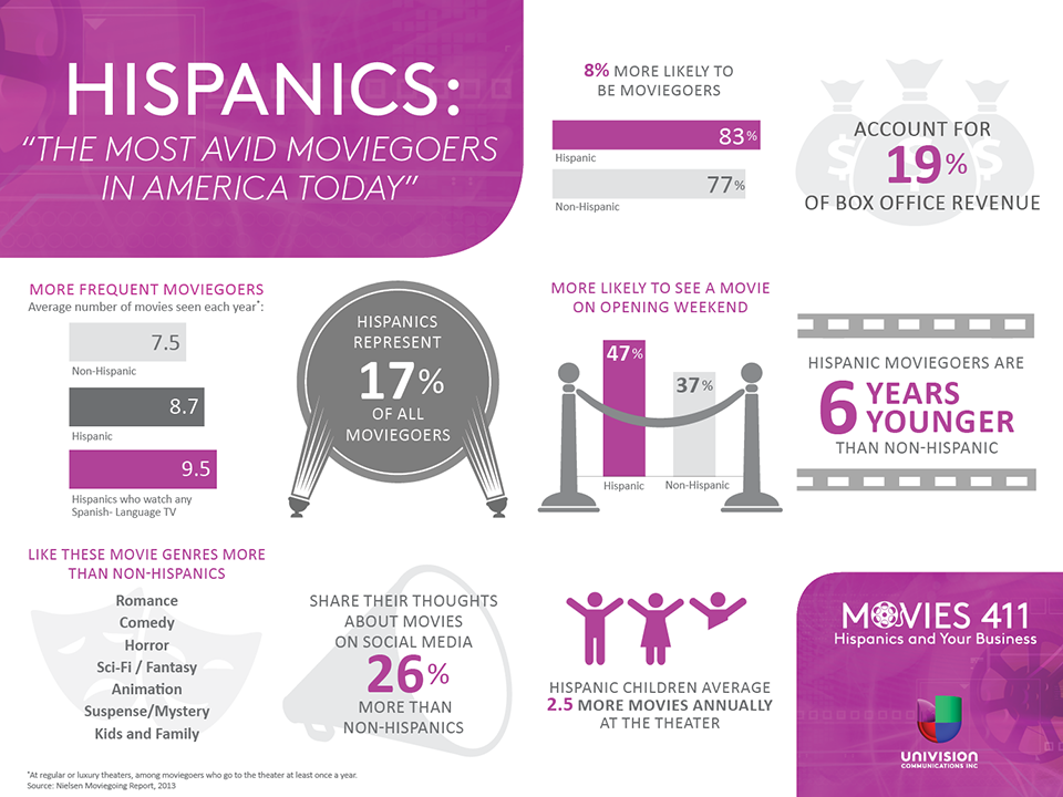 UNIVISION_Hispanic_Moviegoer_Infographic_4_1_2014_Toolkit-2.png