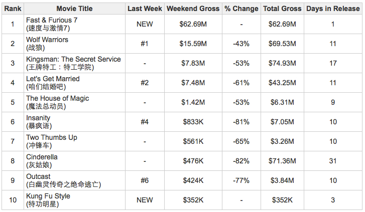 Week_14_Box_Office_Top_Ten.jpg