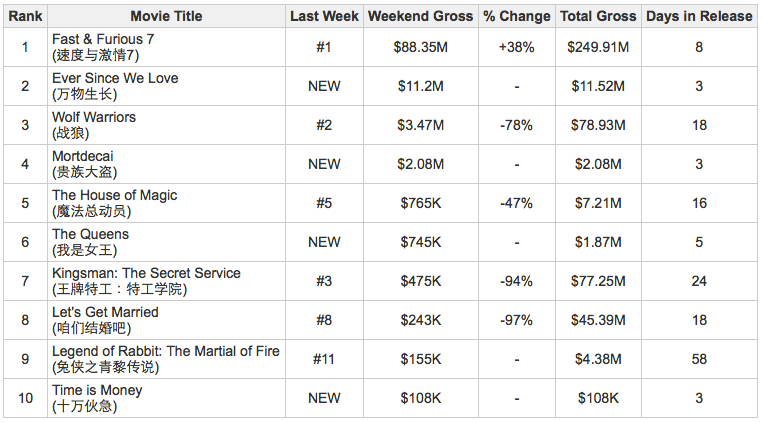 Week_15_Box_Office_Top_Ten.jpg