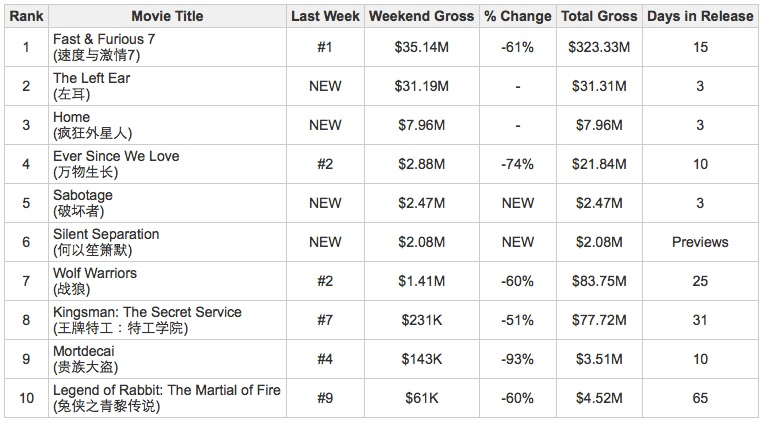 Week_16_Box_Office_Top_Ten.jpg