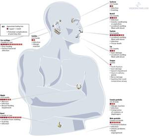 Whole body piercing chart