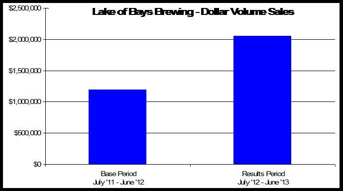 12226_LBB_Sales_Chart