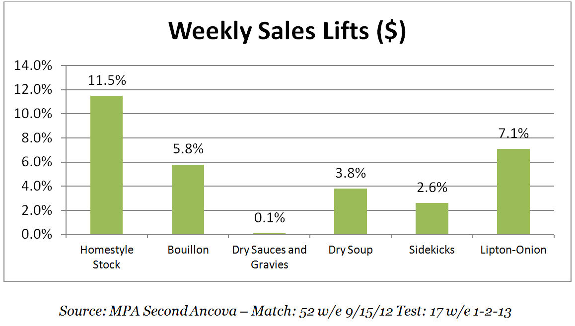 12304_KNORR_WFD_WEEKLY_SALES_LIFT