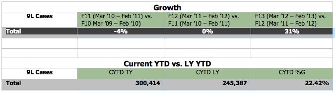 12553_Growth__YTD