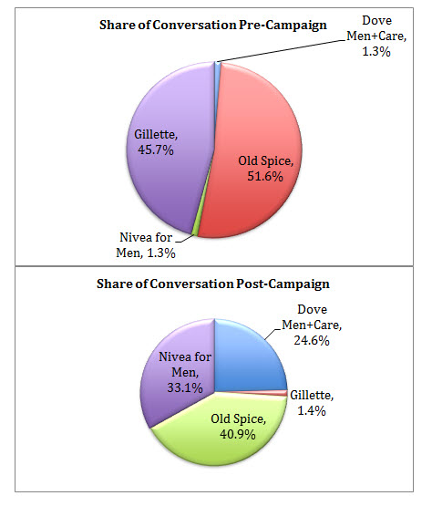 old spice market share