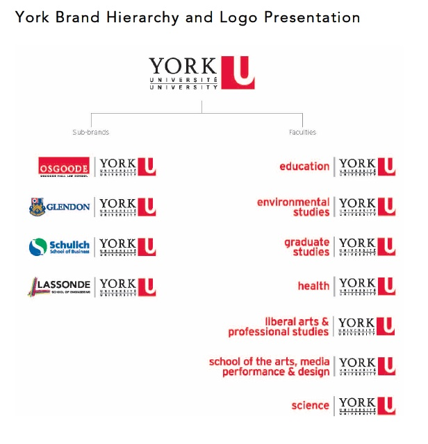 17485_York_brand_hierarchy_copy