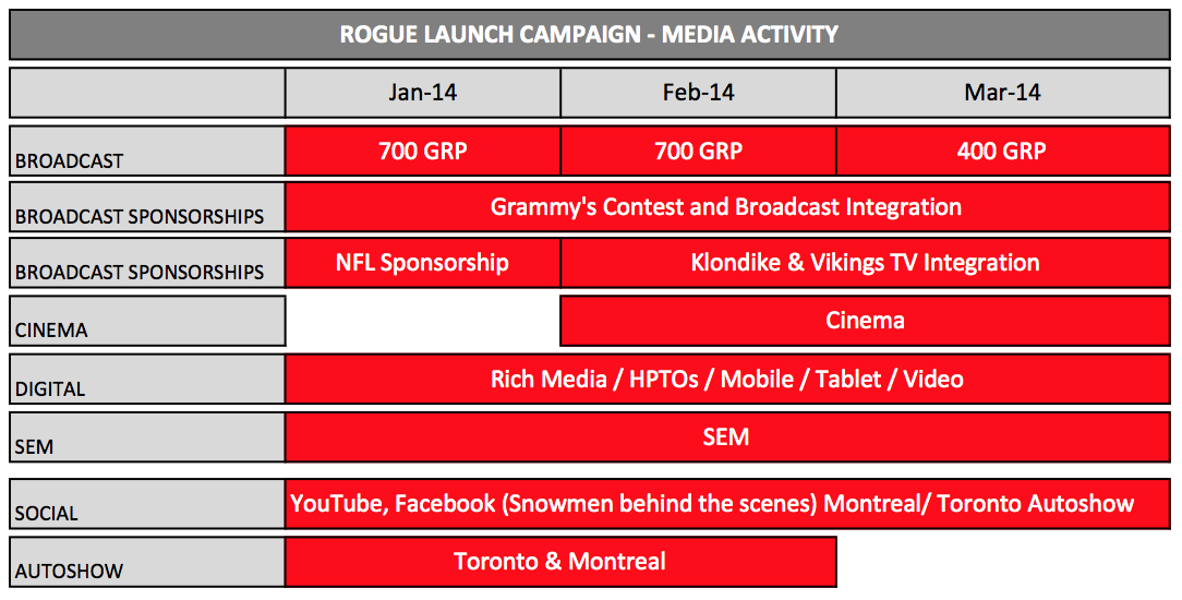Rogue Media Plan