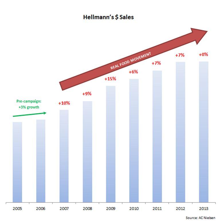 17578_Pg._13_Hellmann's_$_sales_chart