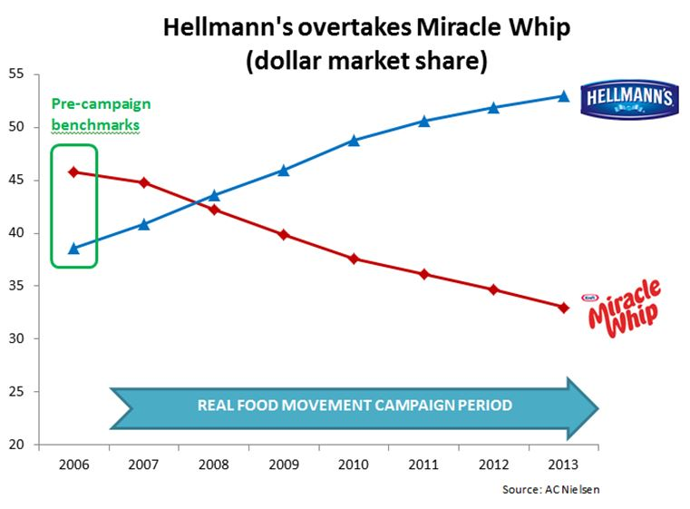 17578_Pg._14_Hellmann's_overtakes_mircale_whip_chart