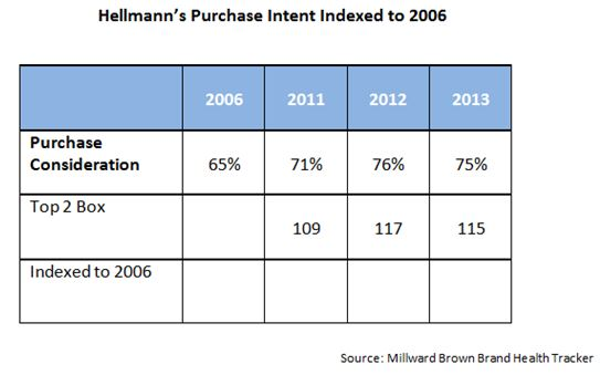 17578_Pg._16_Hellmann's_purchase_intent_indexed_to_2006_chart