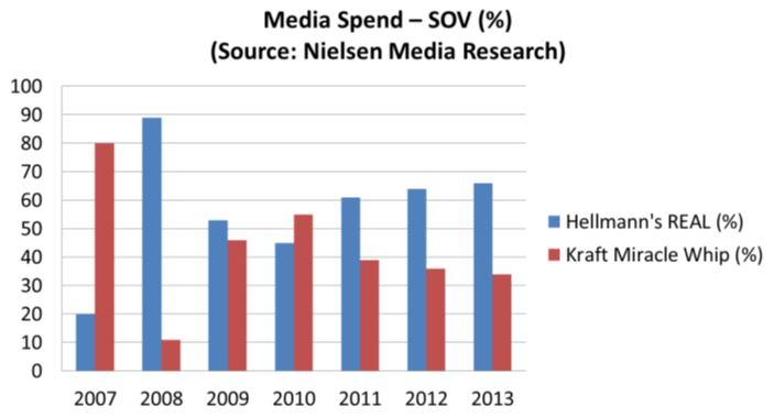17578_Pg._16_Media_Spend_chart