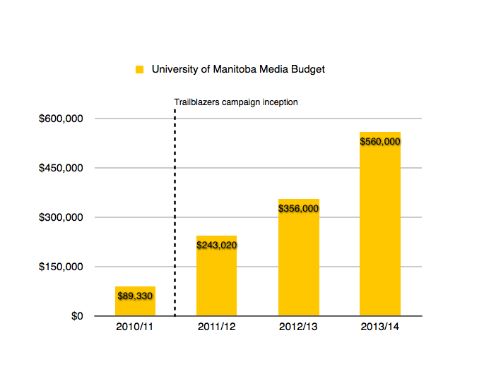 U of M Media Spending by calendar year