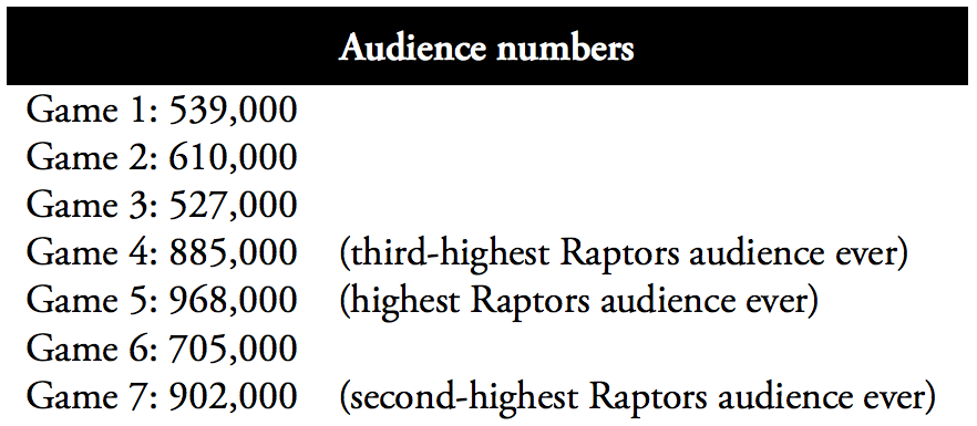 17911_Results_3_-_Audience_numbers