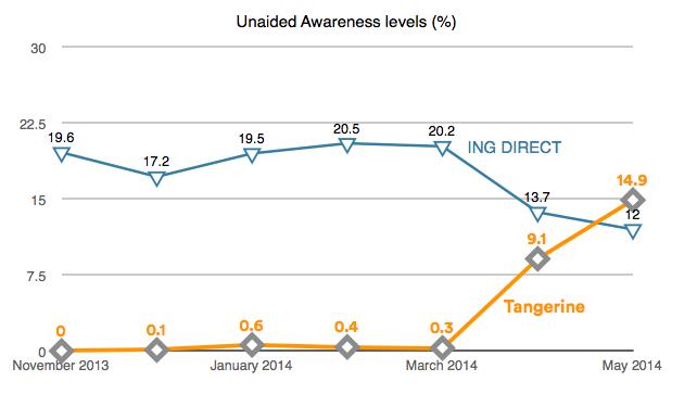 17998_Tangerine_Awareness_Levels