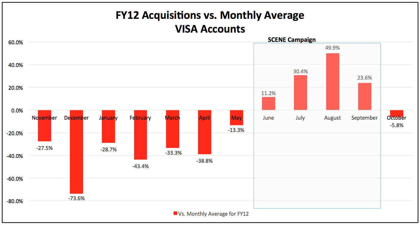 18076_FY12_Acquisitions_vs._Monthly_Average_VISA_Accounts_
