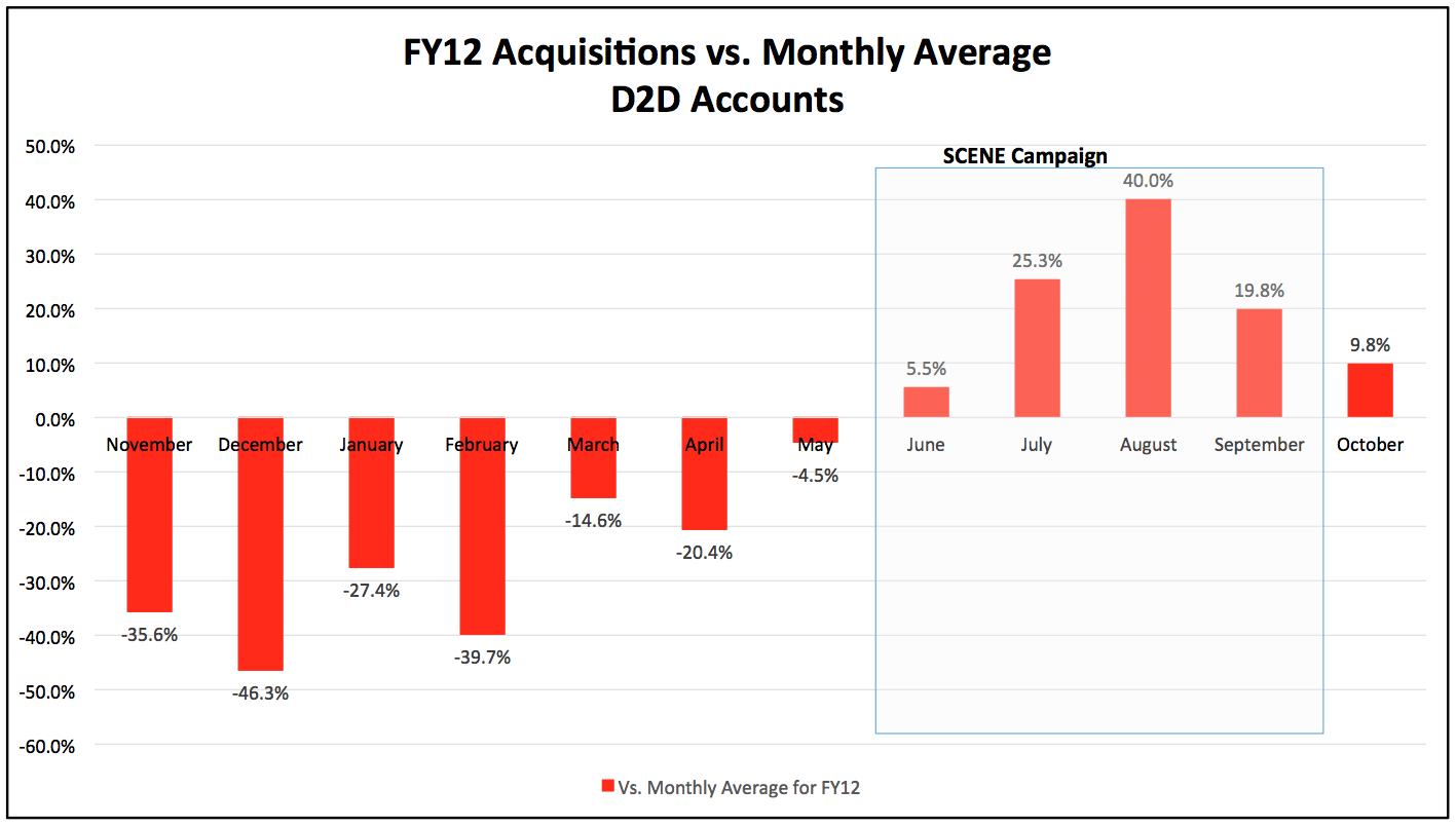 18076_FY12_Acquisitions_vs_Monthly_Average_D2D_Accounts_