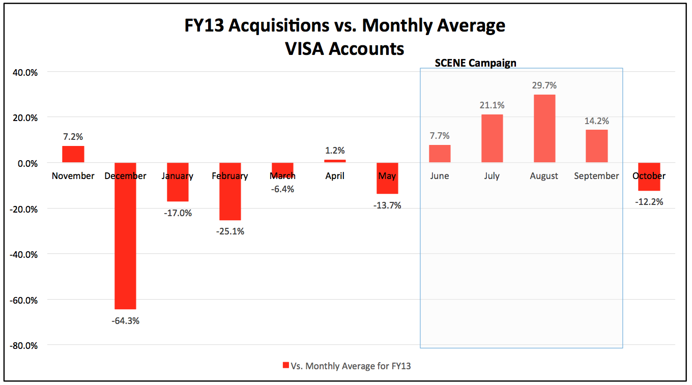 18076_FY13_Acquisitions_vs_Monthly_Average_VISA_Accounts_