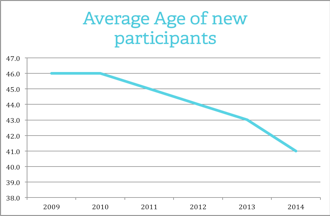 Average age of new participants