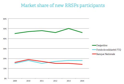 Market share of RRSP participants