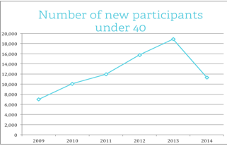Number of New participants under 40