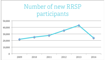 Number of new RRSP participants