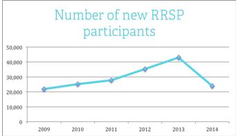 Number of new RRSP participants