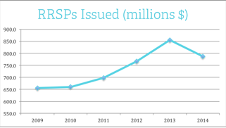 RRSP in millions