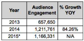 24475_Section_5.1_-_A._Sales_Share_Results_-_Objective_3_-_Table_4_-_Facebook_Audience_Engagement