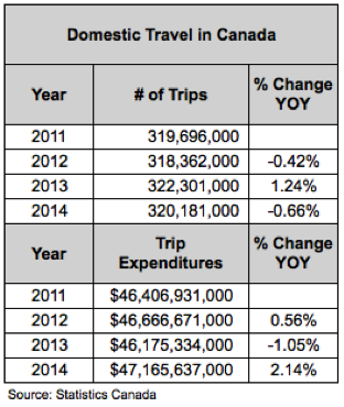 24475_Section_6.1_-_A._General_Discussion_-_Table_1_-_Domestic_Travel_in_Canada
