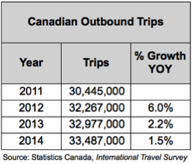 24475_Section_6.1_-_A._General_Discussion_-_Table_2_-_Canadian_Outbound_Trips