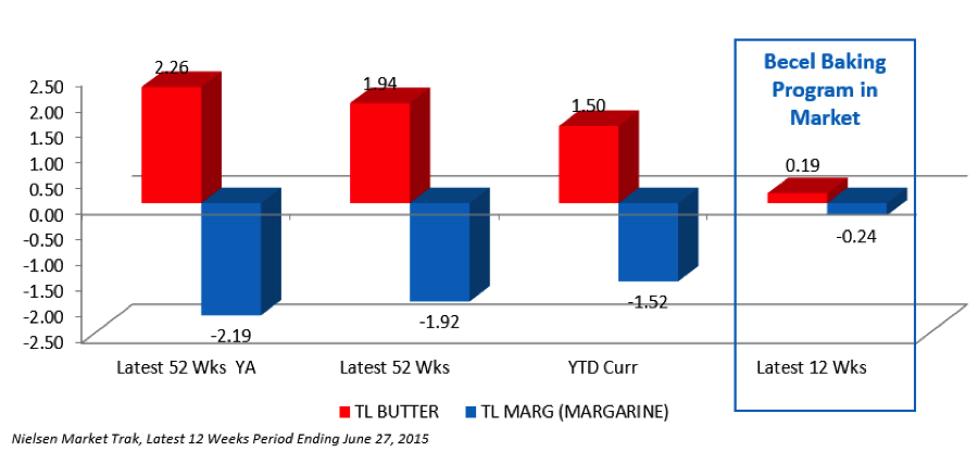 24712_Chart_2-_Butter__Margarine_Shift_Stabilization