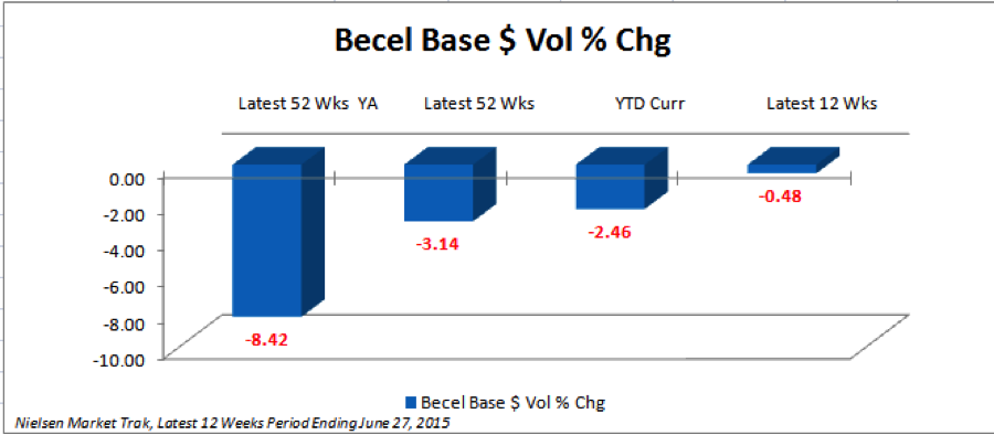 24712_Chart_3-_Becel_Non-Promoted_Sales