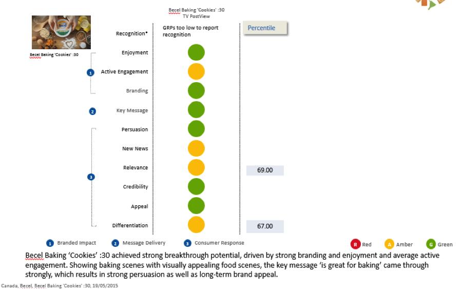 24712_Chart_5-_Becel_-30s_Ad_Millward_Brown_Test_Results