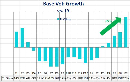 24934_Oikos_BaseVol_Growth_vs_LY