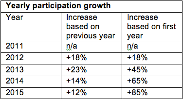 Yearly Participation Growth