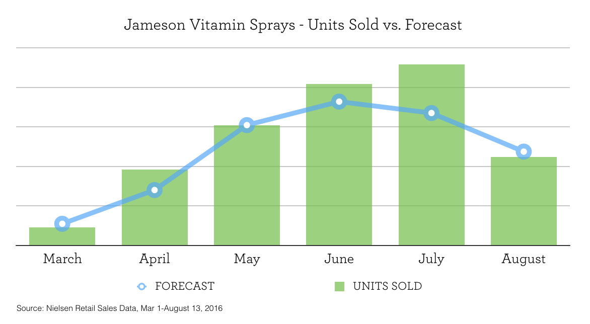 Jamieson Sprays sales vs. forecast