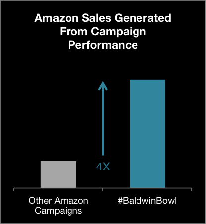 33904_Amazon_-_Business_Results_Chart_1
